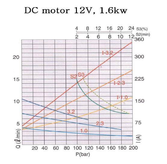 hydrotek dc motor wiring diagram example electrical wiring diagram u2022 rh huntervalleyhotels co DC Motor Connections DC Motor Schematic Diagram