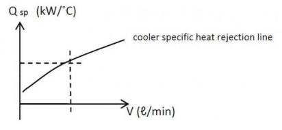 A COOLBIT Cooling System
